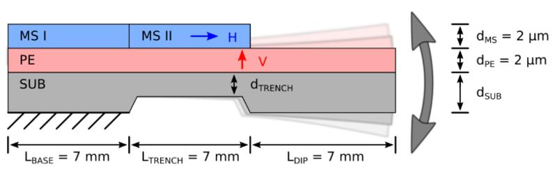 Magnetfeldsensorik Cantilever Schema