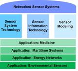Vernetzte Sensorsysteme Programmatik eng