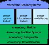Vernetzte Sensorsysteme Programmatik
